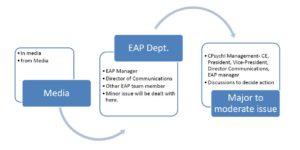 eap-sop-flowchart