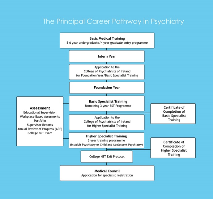 Faqs About Pgt The College Of Psychiatrists Of Ireland